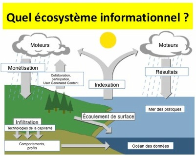 Ecosysteme