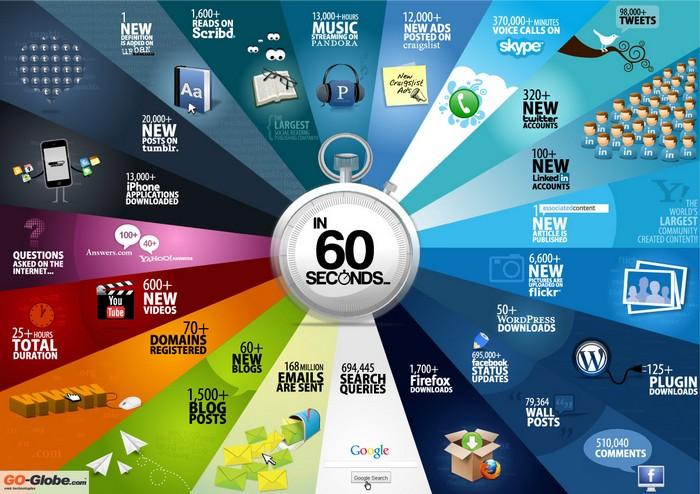 99701-internet-60-secondes