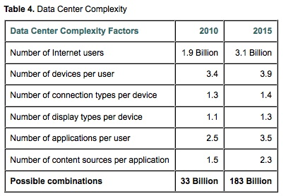 Cisco-complex