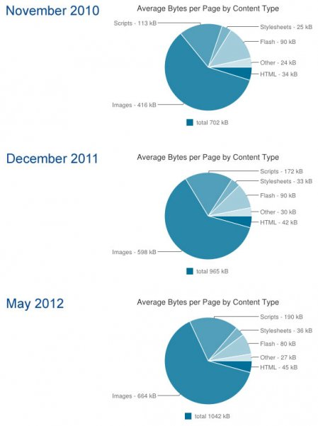 Gigaom-httpsarchive-stats
