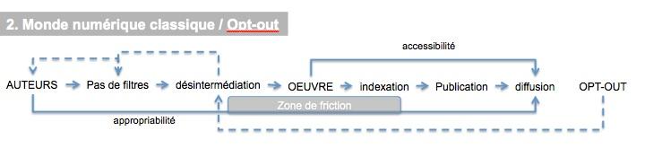 Numerique-opt-out