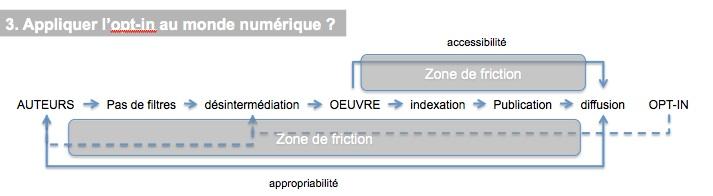 Numerique-opt-in