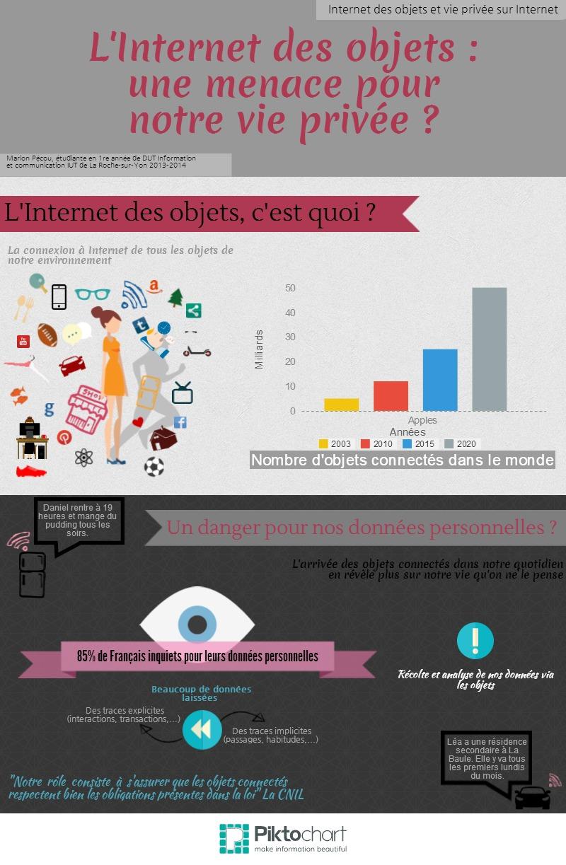 Internet des objets et vie privée sur Internet Marion Pécou