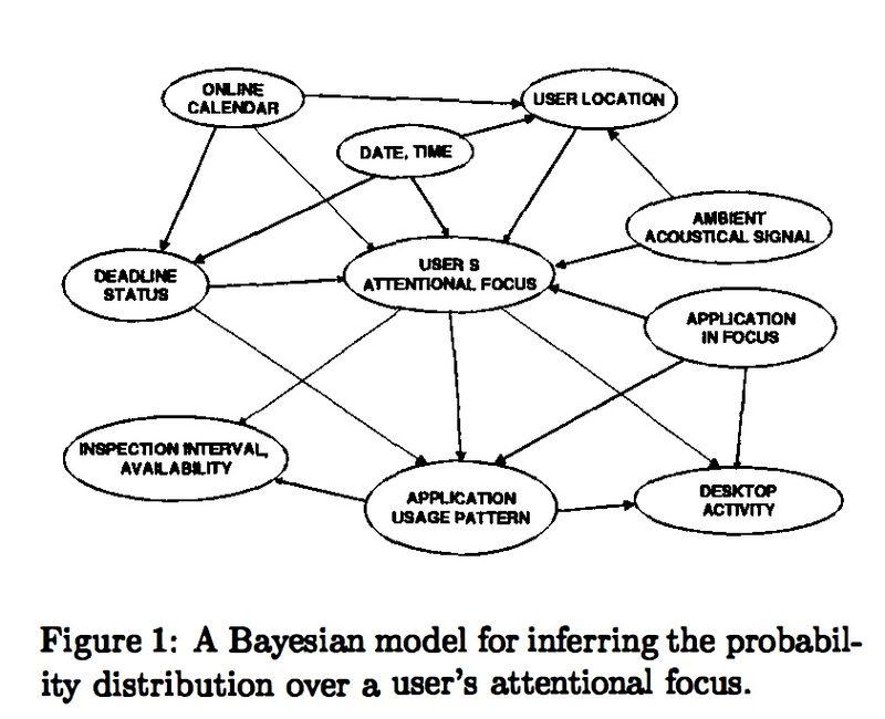 Bayesian-focus