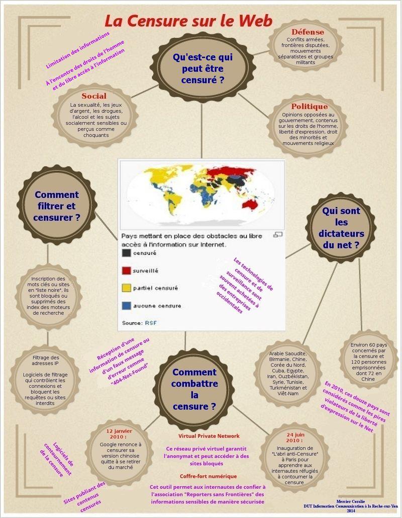 Censure sur le Web (Coralie Mercier)