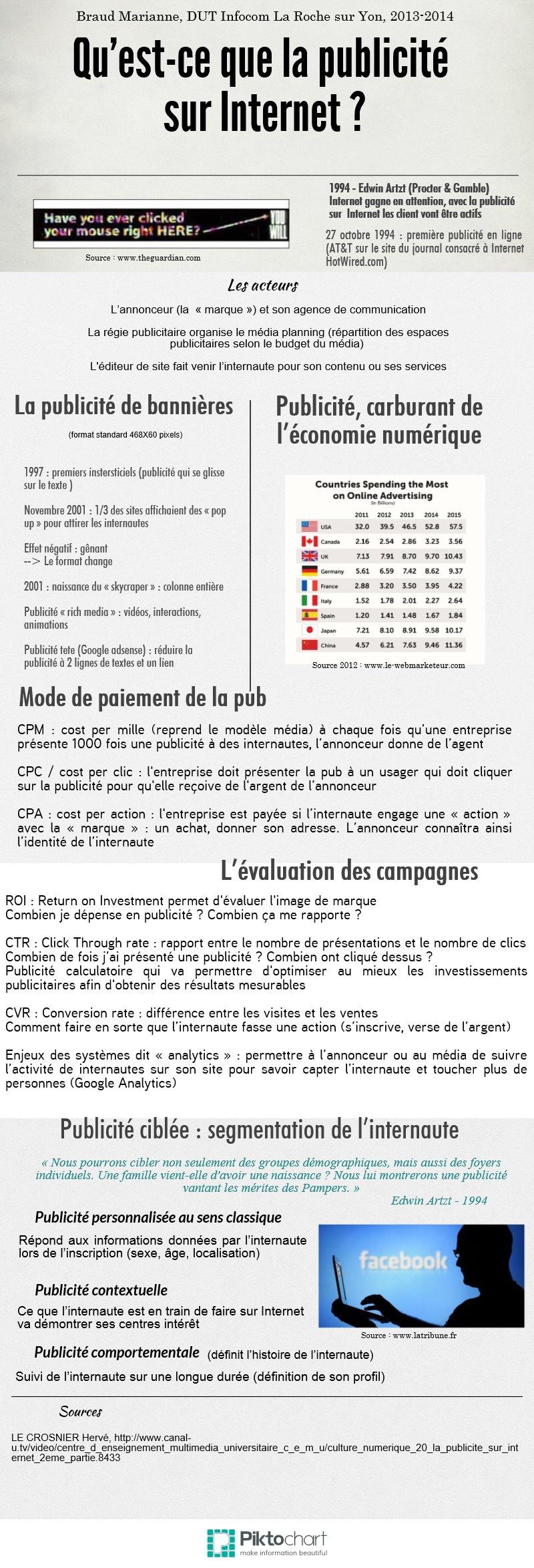 BraudMarianne - CO - Infographie - La publicité sur Internet