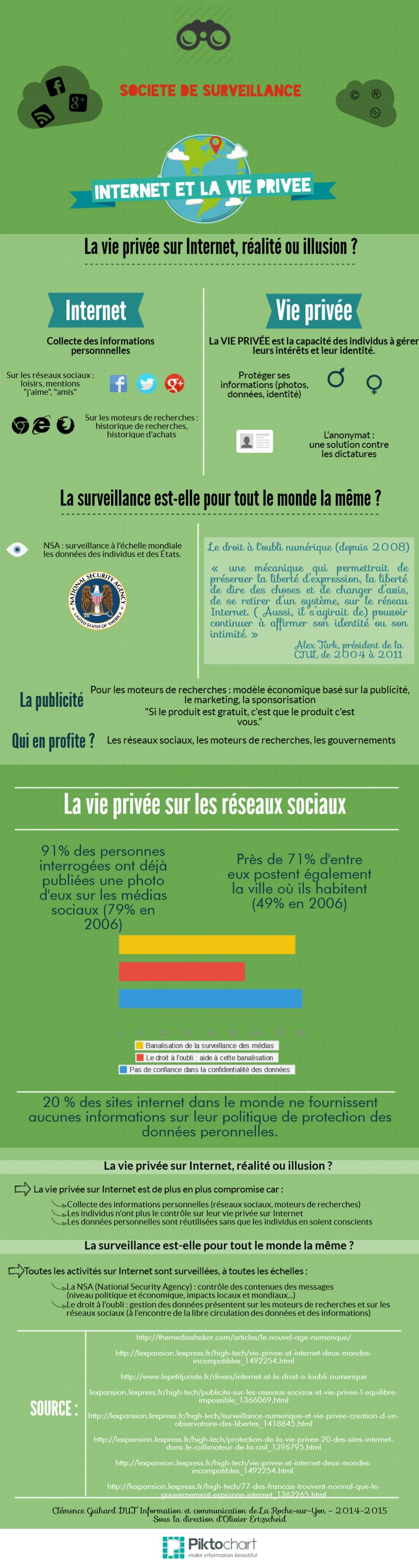 GuihardClemence_CultureNumerique_Infographie_InternetViePrivee_Societ eDeSurveillance
