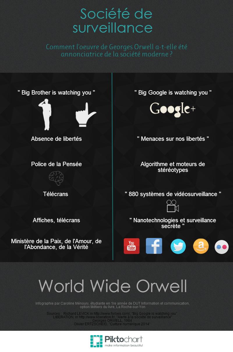 Infographie_societe_surveillance_MENOURY_Caroline