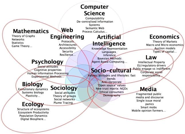 Websicience