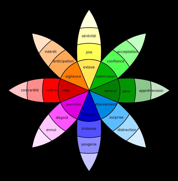 Plutchik-wheel_fr.svg