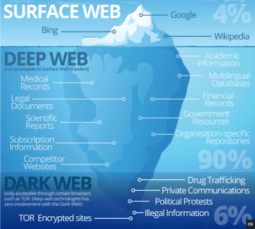 Web-profond-explications-fonctionnement-2