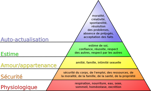 1920px-Pyramide_des_besoins_de_Maslow.svg